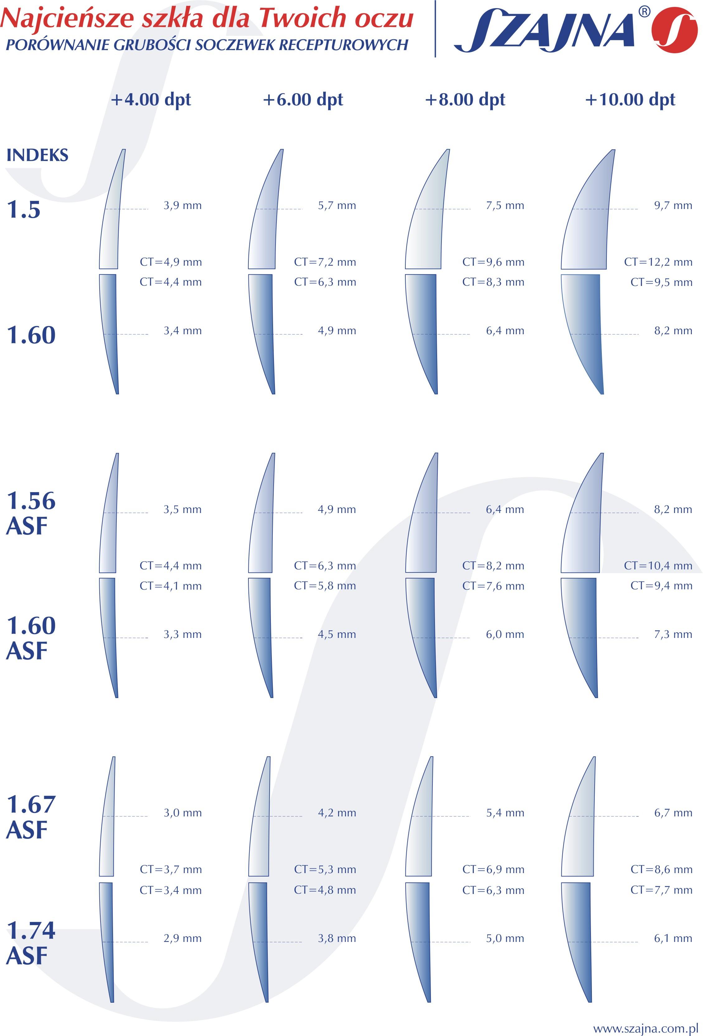 131b3edb4a96 Porównanie grubości dla ww. szkieł przedstawiono dla mocy ujemnych TUTAJ