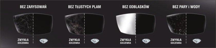 szkła okularowe antyrefleks Diament Szajna
