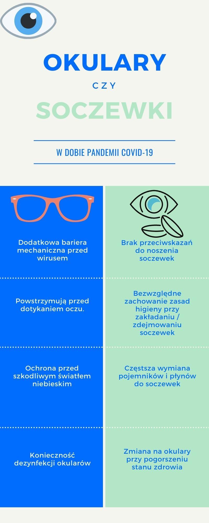 Okulary korekcyjne, czy soczewki kontaktowe - co nosić w czasie pandemii?